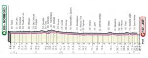 La tappa astigiana del Giro arriverà in Piazza Alfieri da Viale Vittoria